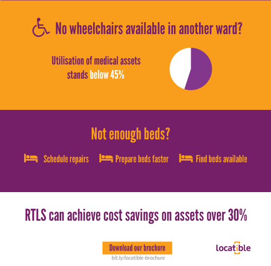 Medical Asset management RTLS part 2