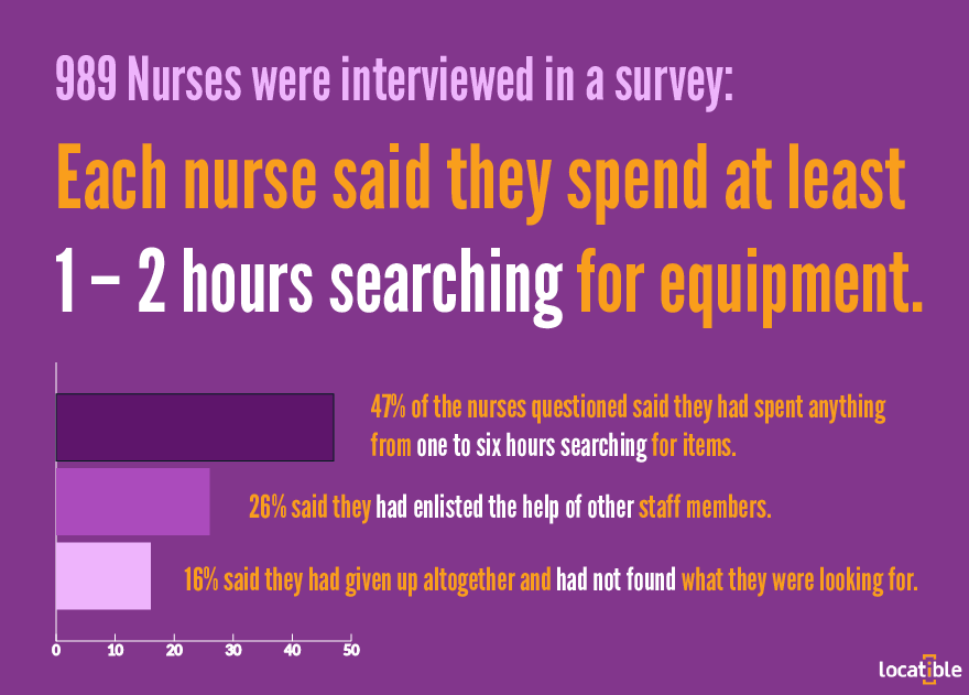 nurses searching survey